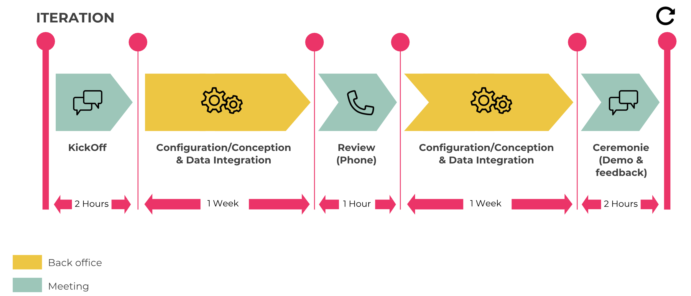 Lifecycle of an iteration