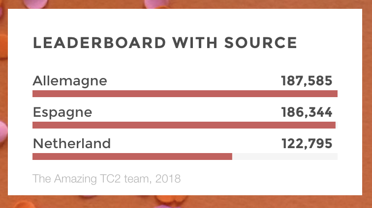leaderboard source